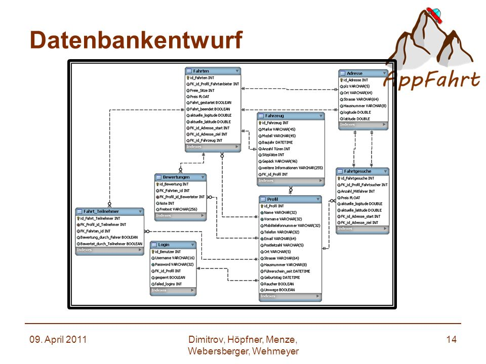 Datenbankentwurf 09. April 2011Dimitrov, Höpfner, Menze, Webersberger, Wehmeyer 14