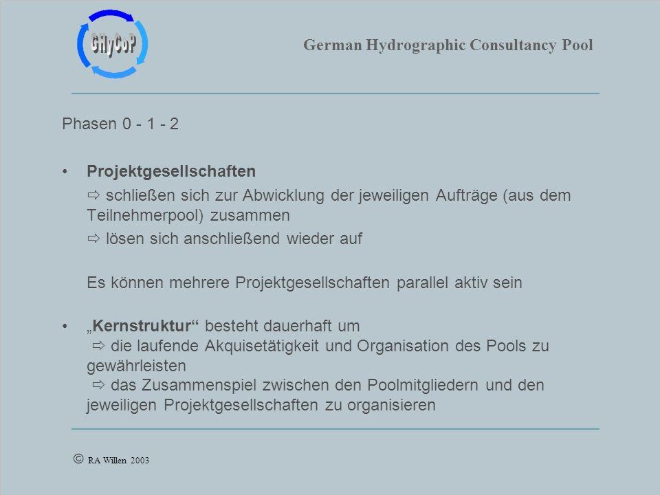 German Hydrographic Consultancy Pool RA Willen 2003 Phasen 0 - 1 - 2 Projektgesellschaften schließen sich zur Abwicklung der jeweiligen Aufträge (aus