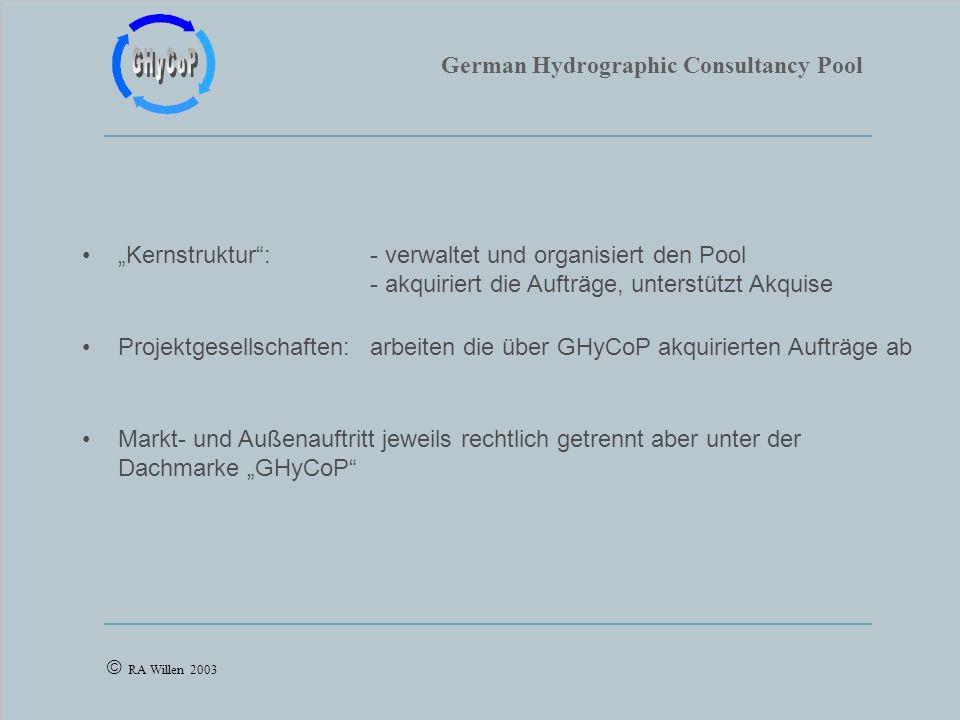German Hydrographic Consultancy Pool RA Willen 2003 Kernstruktur: - verwaltet und organisiert den Pool - akquiriert die Aufträge, unterstützt Akquise Projektgesellschaften:arbeiten die über GHyCoP akquirierten Aufträge ab Markt- und Außenauftritt jeweils rechtlich getrennt aber unter der Dachmarke GHyCoP