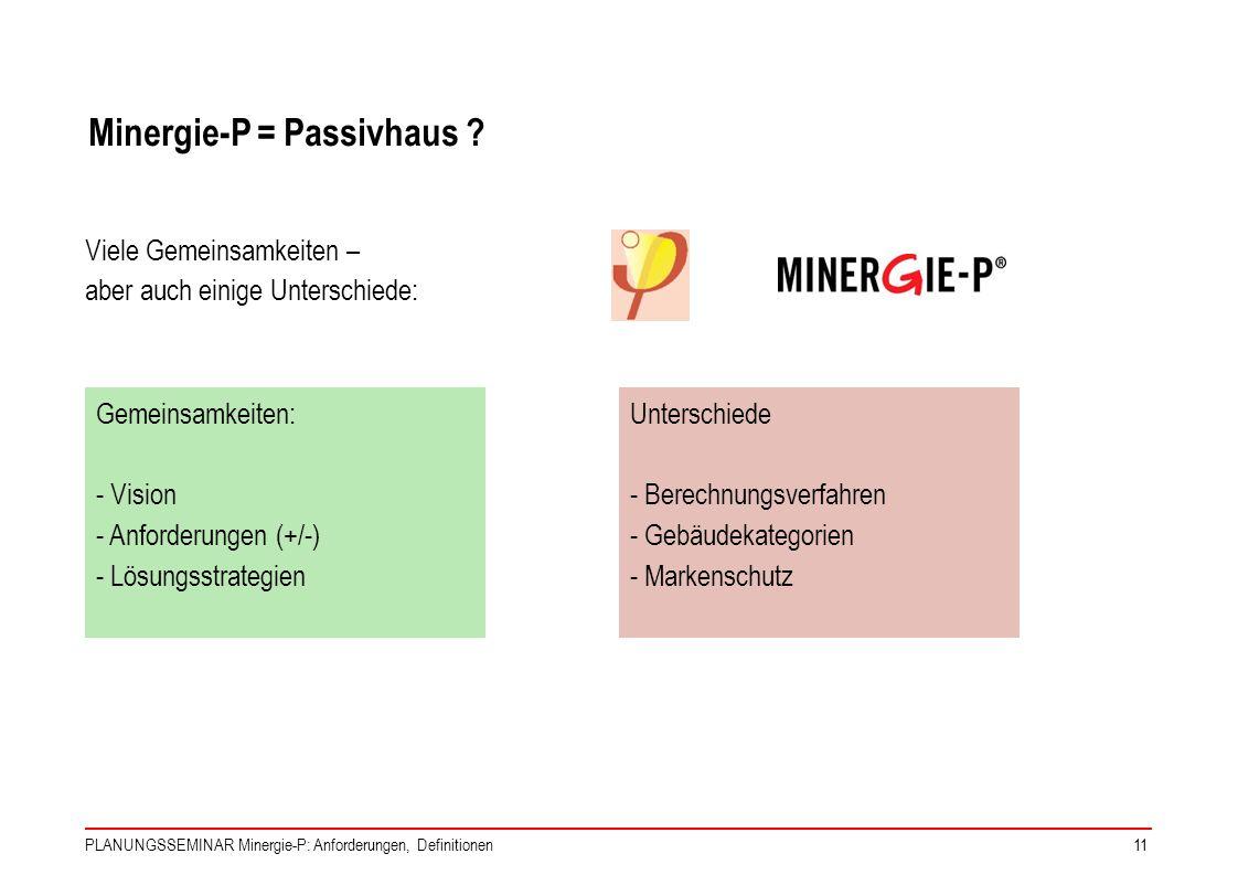 PLANUNGSSEMINAR Minergie-P: Anforderungen, Definitionen11 Minergie-P = Passivhaus ? Viele Gemeinsamkeiten – aber auch einige Unterschiede: Gemeinsamke