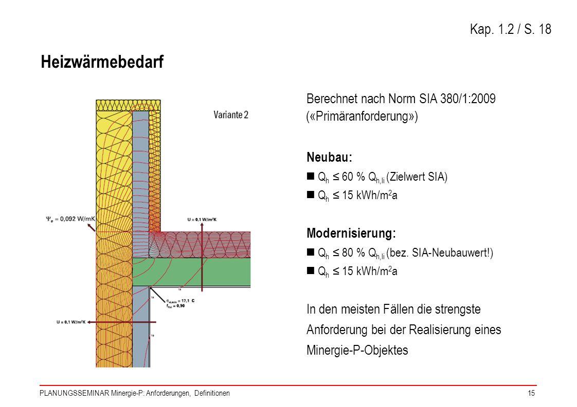 PLANUNGSSEMINAR Minergie-P: Anforderungen, Definitionen15 Heizwärmebedarf Berechnet nach Norm SIA 380/1:2009 («Primäranforderung») Neubau: Q h 60 % Q