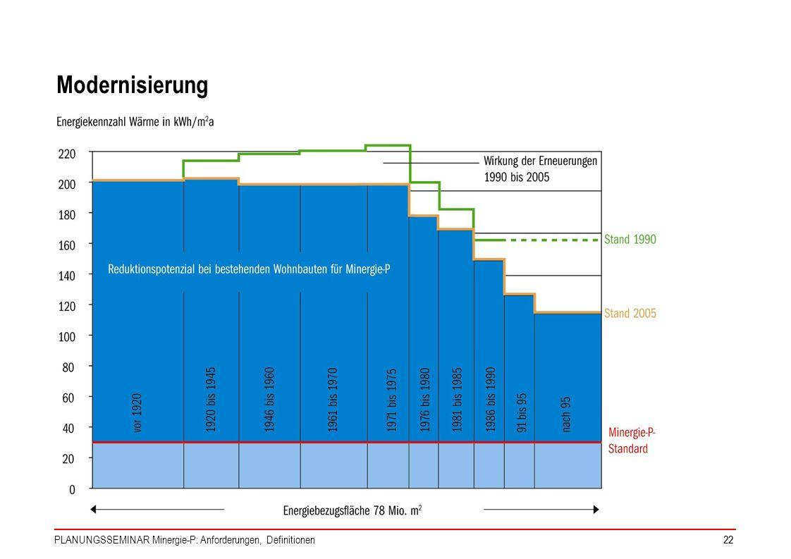 PLANUNGSSEMINAR Minergie-P: Anforderungen, Definitionen22 Modernisierung