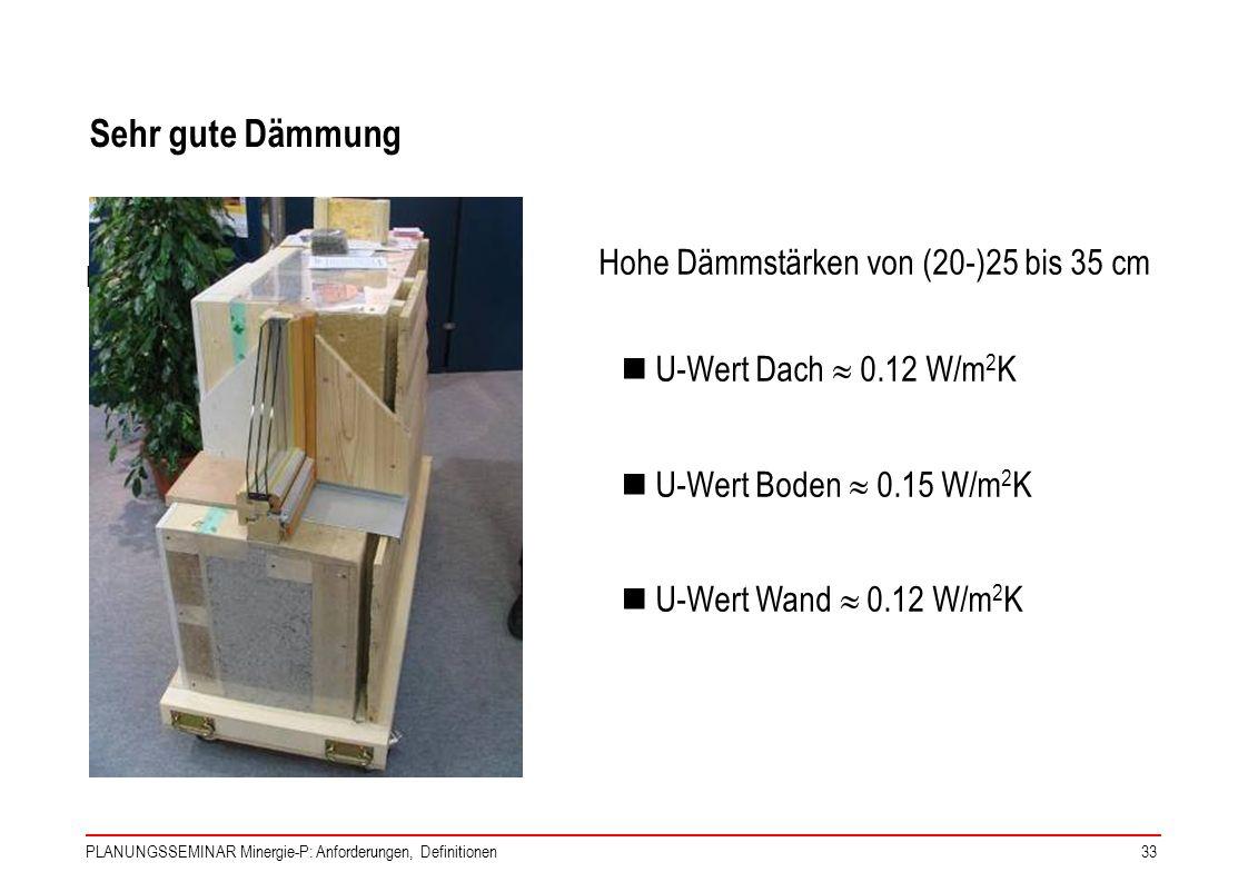 PLANUNGSSEMINAR Minergie-P: Anforderungen, Definitionen33 Sehr gute Dämmung Hohe Dämmstärken von (20-)25-35 cm U-Wert Dach 0.12 W/m 2 K U-Wert Boden 0