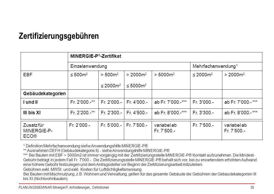 PLANUNGSSEMINAR Minergie-P: Anforderungen, Definitionen39 Zertifizierungsgebühren MINERGIE-P ® -Zertifikat EinzelanwendungMehrfachanwendung 1 EBF 500m
