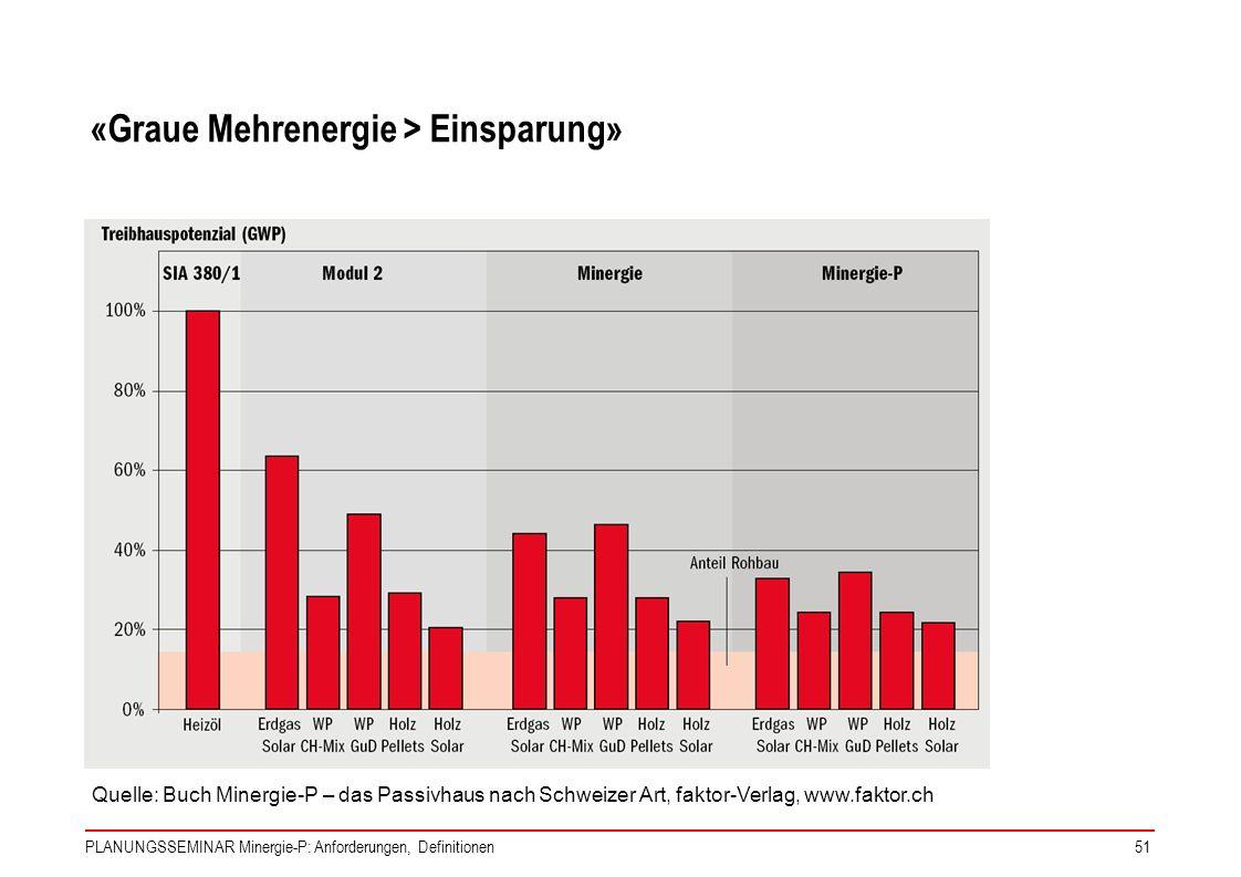PLANUNGSSEMINAR Minergie-P: Anforderungen, Definitionen51 «Graue Mehrenergie > Einsparung» Quelle: Buch Minergie-P – das Passivhaus nach Schweizer Art