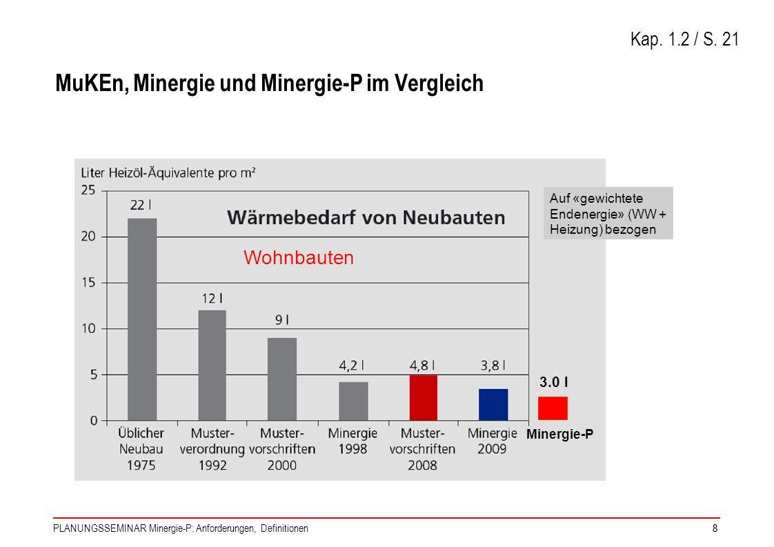 PLANUNGSSEMINAR Minergie-P: Anforderungen, Definitionen88 MuKEn, Minergie und Minergie-P im Vergleich 3.0 l Minergie-P Auf «gewichtete Endenergie» (WW