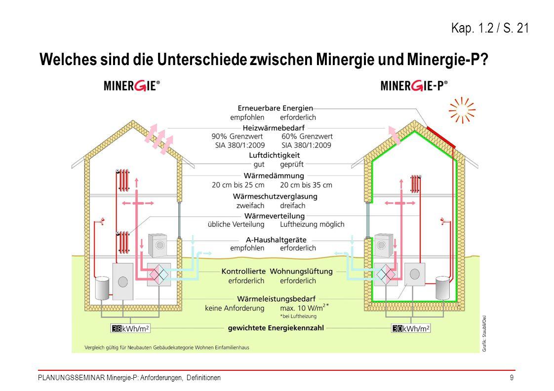 PLANUNGSSEMINAR Minergie-P: Anforderungen, Definitionen9 Welches sind die Unterschiede zwischen Minergie und Minergie-P? Kap. 1.2 / S. 21