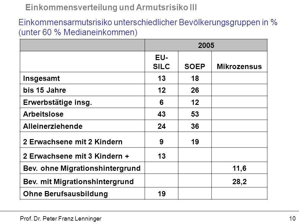 Einkommensverteilung und Armutsrisiko III Prof. Dr. Peter Franz Lenninger 10 Einkommensarmutsrisiko unterschiedlicher Bevölkerungsgruppen in % (unter
