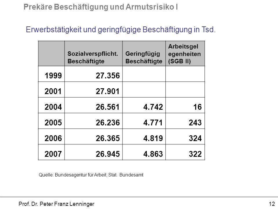 Prekäre Beschäftigung und Armutsrisiko I Prof. Dr. Peter Franz Lenninger 12 Erwerbstätigkeit und geringfügige Beschäftigung in Tsd. Sozialverspflicht.
