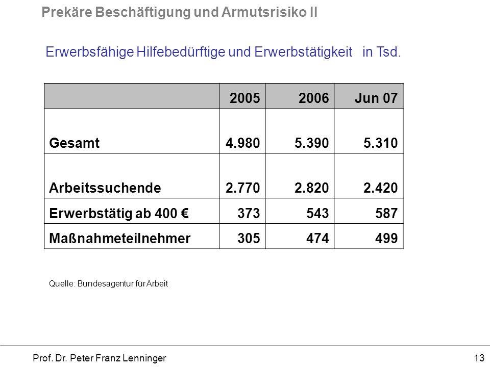 Prekäre Beschäftigung und Armutsrisiko II Prof. Dr. Peter Franz Lenninger 13 Erwerbsfähige Hilfebedürftige und Erwerbstätigkeit in Tsd. 20052006Jun 07