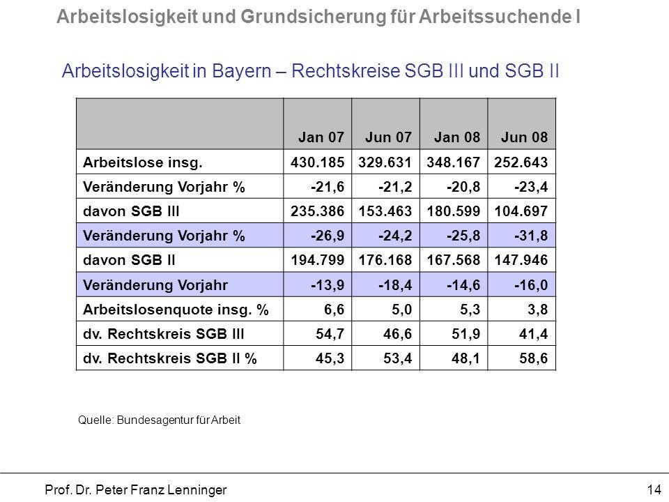Arbeitslosigkeit und Grundsicherung für Arbeitssuchende I Prof. Dr. Peter Franz Lenninger 14 Arbeitslosigkeit in Bayern – Rechtskreise SGB III und SGB