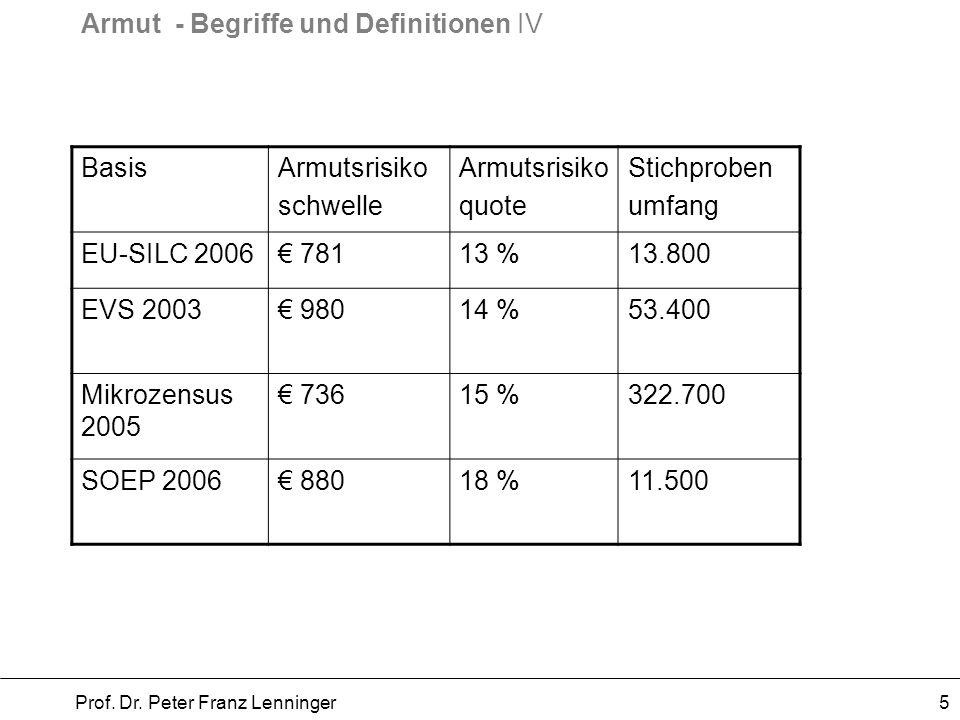 Armut - Begriffe und Definitionen IV Prof. Dr. Peter Franz Lenninger 5 BasisArmutsrisiko schwelle Armutsrisiko quote Stichproben umfang EU-SILC 2006 7
