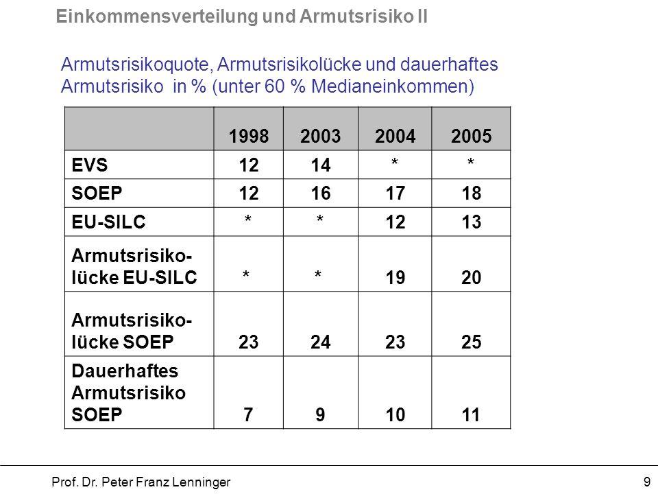 Einkommensverteilung und Armutsrisiko II Prof. Dr. Peter Franz Lenninger 9 Armutsrisikoquote, Armutsrisikolücke und dauerhaftes Armutsrisiko in % (unt