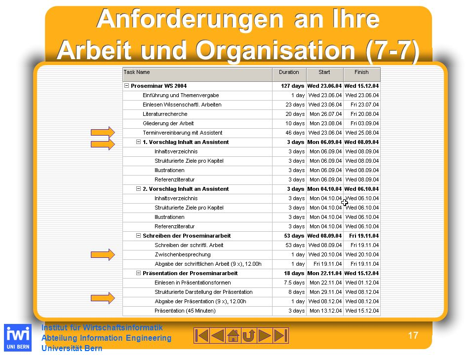 Institut für Wirtschaftsinformatik Abteilung Information Engineering Universität Bern 17 Anforderungen an Ihre Arbeit und Organisation (7-7)