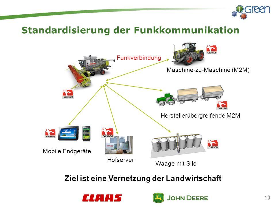 10 Standardisierung der Funkkommunikation Waage mit Silo Mobile Endgeräte Funkverbindung Herstellerübergreifende M2M Hofserver Ziel ist eine Vernetzung der Landwirtschaft Maschine-zu-Maschine (M2M)