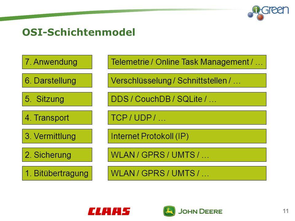 11 OSI-Schichtenmodel 4.Transport 5. Sitzung 6. Darstellung 7.