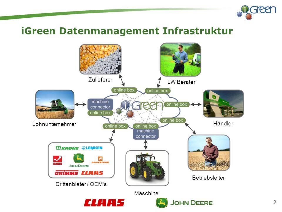 iGreen Datenmanagement Infrastruktur Lohnunternehmer Zulieferer LW Berater Händler Betriebsleiter Maschine Drittanbieter / OEMs 2