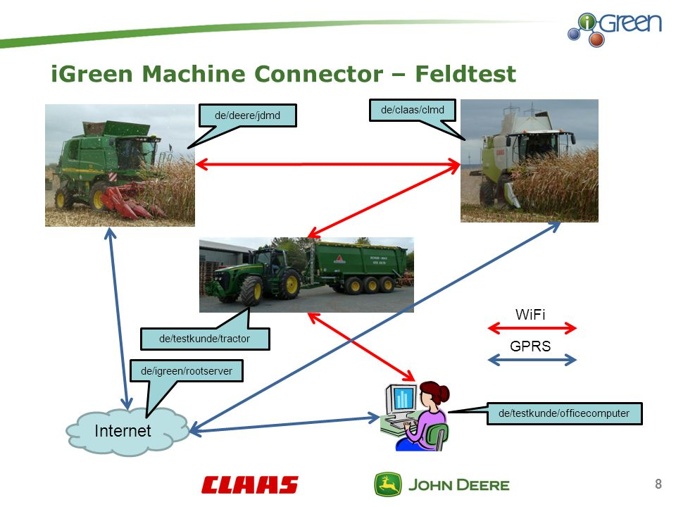 iGreen Machine Connector – Feldtest de/testkunde/officecomputer Internet de/igreen/rootserver de/testkunde/tractor de/deere/jdmd de/claas/clmd WiFi GP