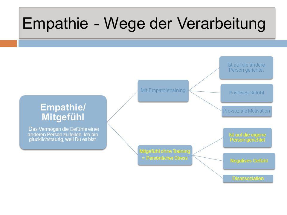 Empathie - Wege der Verarbeitung Empathie/ Mitgefühl D as Vermögen die Gefühle einer anderen Person zu teilen. Ich bin glücklich/traurig, weil Du es b
