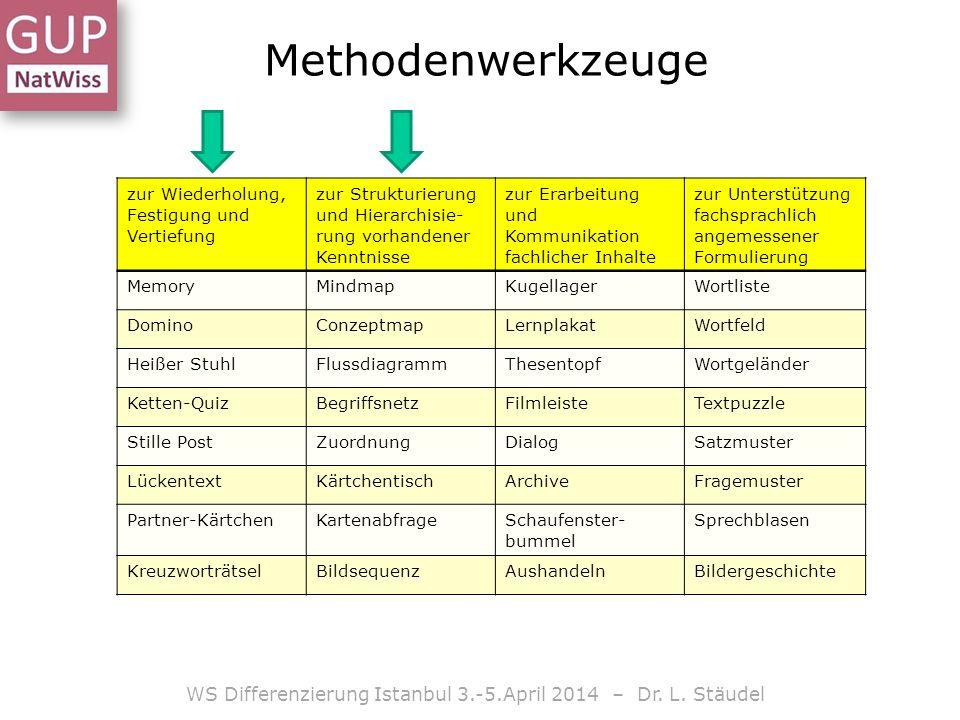 Methodenwerkzeuge zur Wiederholung, Festigung und Vertiefung zur Strukturierung und Hierarchisie- rung vorhandener Kenntnisse zur Erarbeitung und Komm