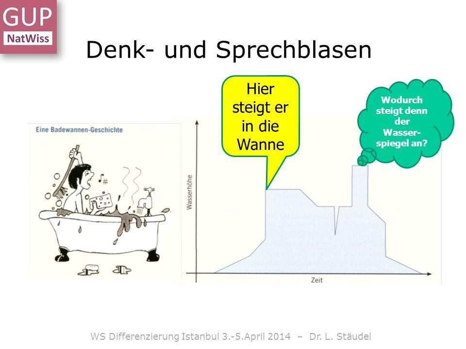 Denk- und Sprechblasen WS Differenzierung Istanbul 3.-5.April 2014 – Dr. L. Stäudel Hier steigt er in die Wanne Wodurch steigt denn der Wasser- spiege