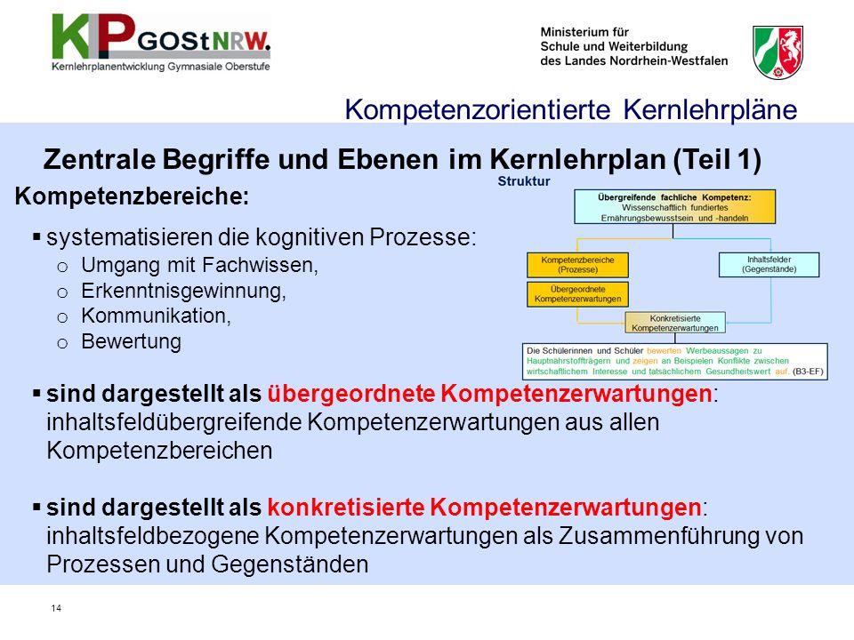 Kompetenzorientierte Kernlehrpläne Kompetenzbereiche: systematisieren die kognitiven Prozesse: o Umgang mit Fachwissen, o Erkenntnisgewinnung, o Kommu