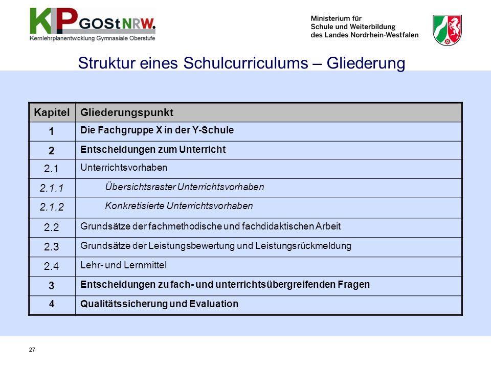 27 Struktur eines Schulcurriculums – Gliederung KapitelGliederungspunkt 1 Die Fachgruppe X in der Y-Schule 2 Entscheidungen zum Unterricht 2.1 Unterri