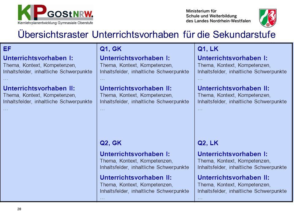 28 Übersichtsraster Unterrichtsvorhaben für die Sekundarstufe II EF Unterrichtsvorhaben I: Thema, Kontext, Kompetenzen, Inhaltsfelder, inhaltliche Sch
