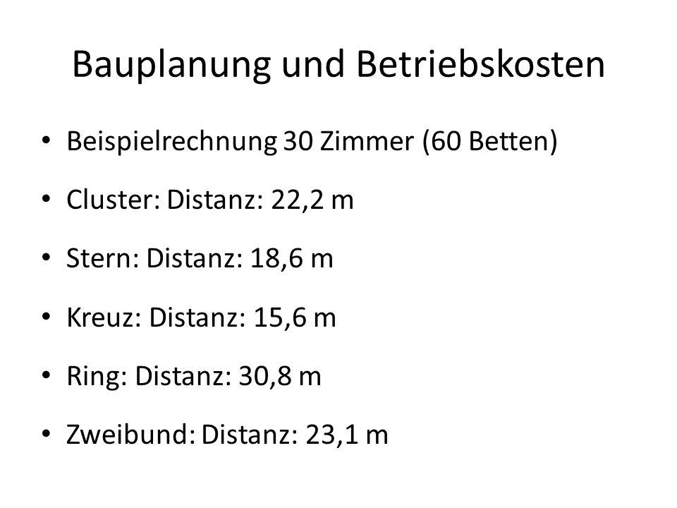 Bauplanung und Betriebskosten Beispielrechnung 30 Zimmer (60 Betten) Cluster: Distanz: 22,2 m Stern: Distanz: 18,6 m Kreuz: Distanz: 15,6 m Ring: Dist