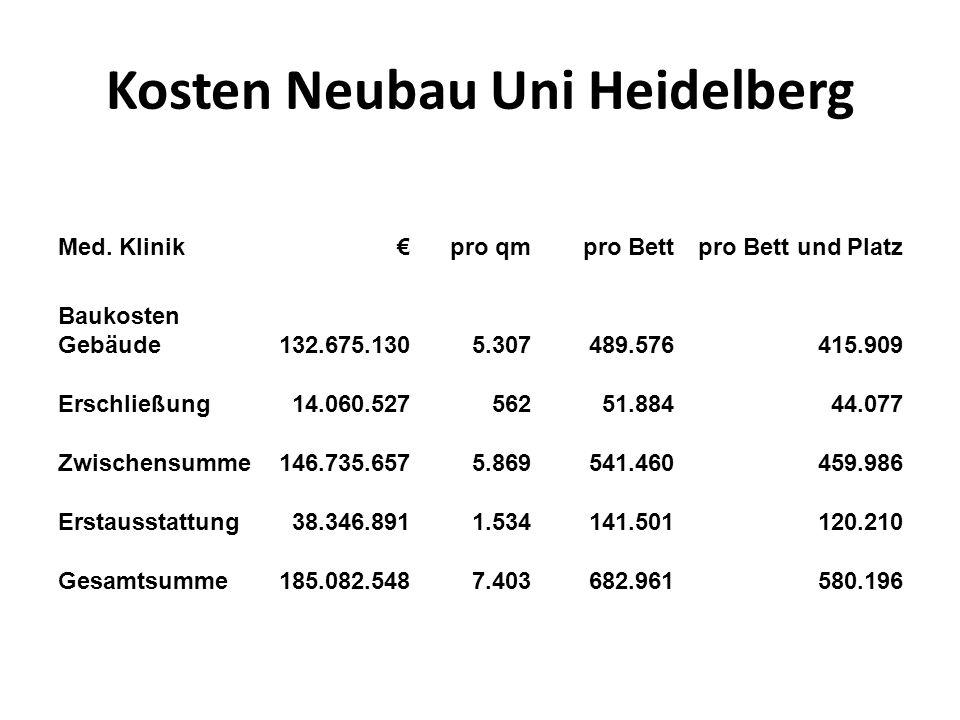 Kosten Neubau Uni Heidelberg Med. Klinik pro qm pro Bettpro Bett und Platz Baukosten Gebäude132.675.1305.307489.576415.909 Erschließung14.060.52756251