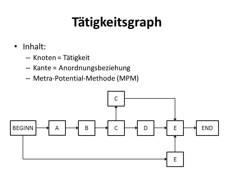 Tätigkeitsgraph Inhalt: – Knoten = Tätigkeit – Kante = Anordnungsbeziehung – Metra-Potential-Methode (MPM) BEGINNA BCDEEND E C