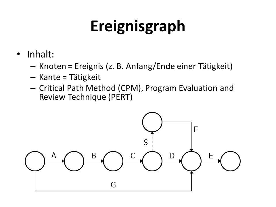 Ereignisgraph Inhalt: – Knoten = Ereignis (z. B. Anfang/Ende einer Tätigkeit) – Kante = Tätigkeit – Critical Path Method (CPM), Program Evaluation and