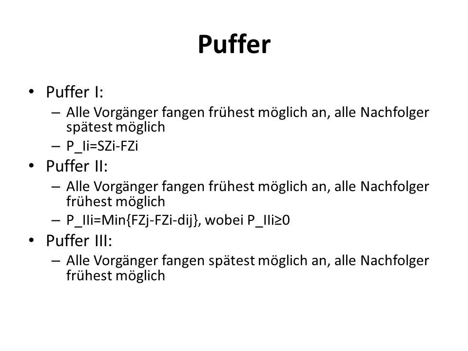 Puffer Puffer I: – Alle Vorgänger fangen frühest möglich an, alle Nachfolger spätest möglich – P_Ii=SZi-FZi Puffer II: – Alle Vorgänger fangen frühest