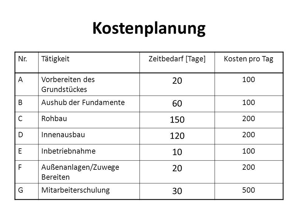 Kostenplanung Nr.TätigkeitZeitbedarf [Tage]Kosten pro Tag AVorbereiten des Grundstückes 20 100 BAushub der Fundamente 60 100 CRohbau 150 200 DInnenaus