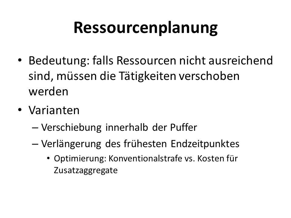 Ressourcenplanung Bedeutung: falls Ressourcen nicht ausreichend sind, müssen die Tätigkeiten verschoben werden Varianten – Verschiebung innerhalb der