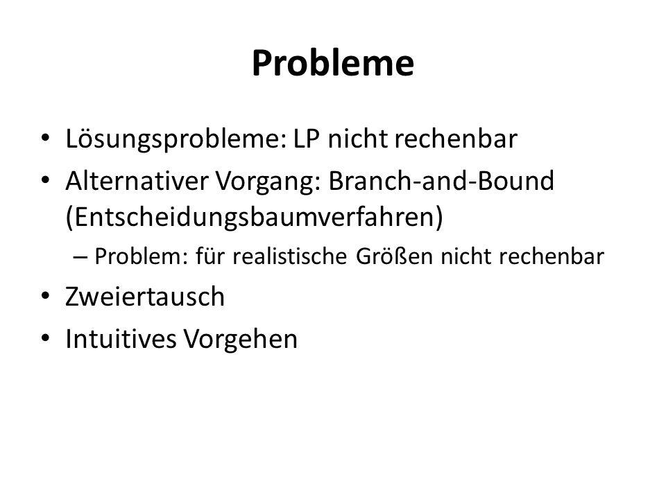 Probleme Lösungsprobleme: LP nicht rechenbar Alternativer Vorgang: Branch-and-Bound (Entscheidungsbaumverfahren) – Problem: für realistische Größen ni