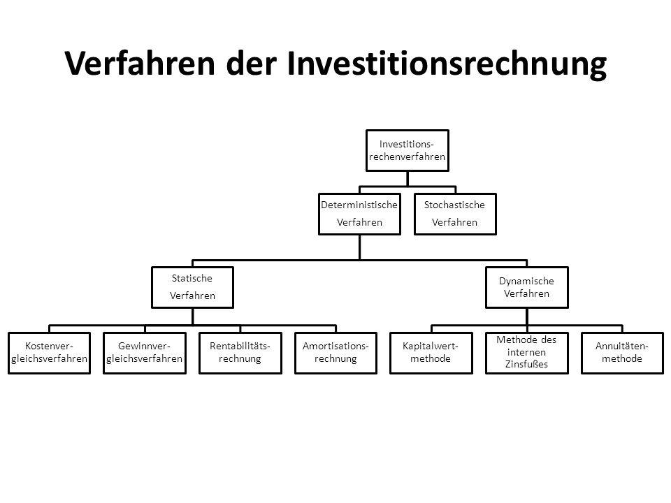 Verfahren der Investitionsrechnung Investitions- rechenverfahren DeterministischeVerfahren StatischeVerfahren Kostenver- gleichsverfahren Gewinnver- g