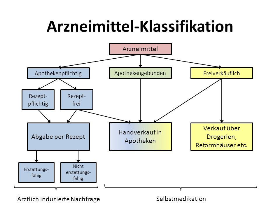 Arzneimittel-Klassifikation Arzneimittel Apothekenpflichtig Apothekengebunden Freiverkäuflich Rezept- pflichtig Rezept- frei Abgabe per Rezept Handver