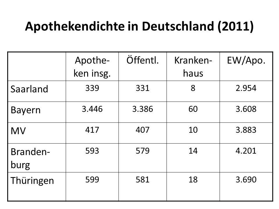 Apothekendichte in Deutschland (2011) Apothe- ken insg. Öffentl.Kranken- haus EW/Apo. Saarland 33933182.954 Bayern 3.4463.386603.608 MV 417407103.883