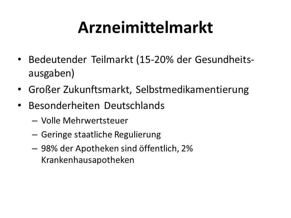 Arzneimittelmarkt Bedeutender Teilmarkt (15-20% der Gesundheits- ausgaben) Großer Zukunftsmarkt, Selbstmedikamentierung Besonderheiten Deutschlands –