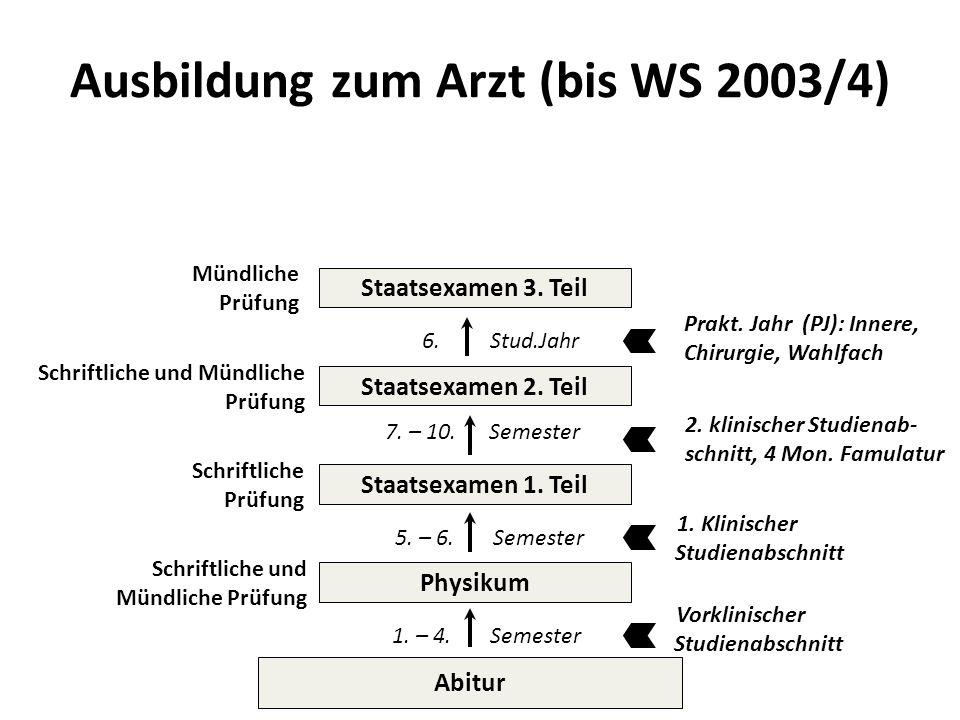 Ausbildung zum Arzt (bis WS 2003/4) Abitur Physikum Staatsexamen 1. Teil Staatsexamen 2. Teil Staatsexamen 3. Teil Mündliche Prüfung Schriftliche und