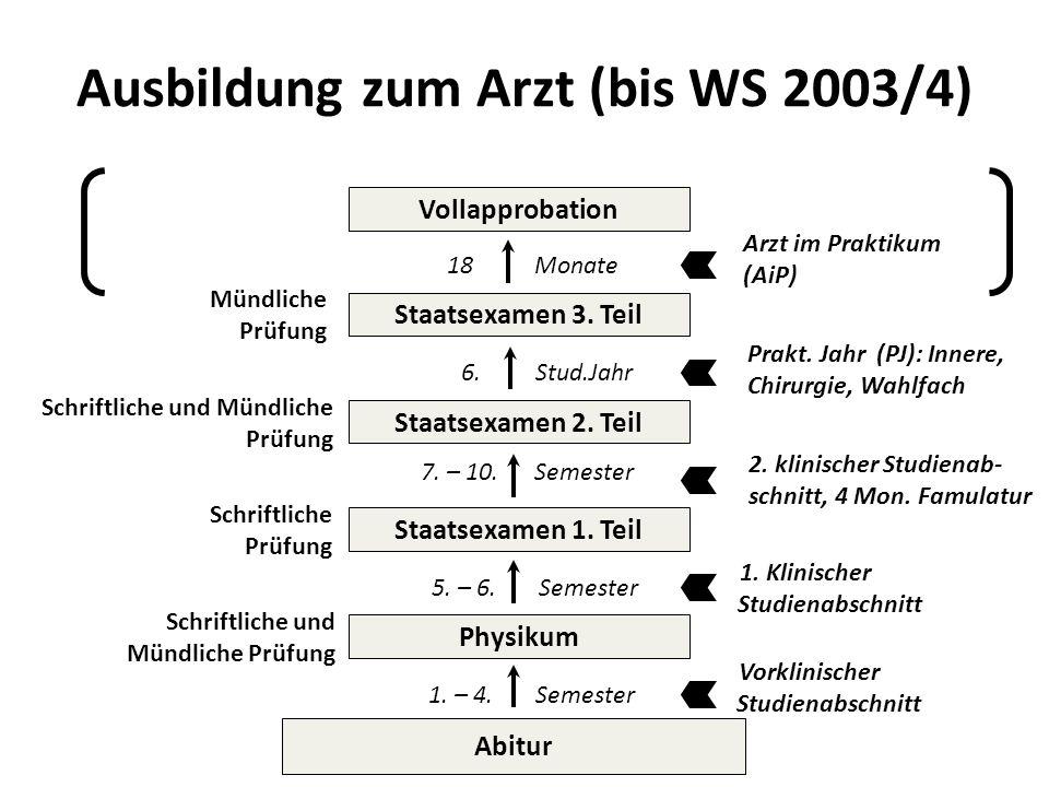 Ausbildung zum Arzt (bis WS 2003/4) Abitur Physikum Staatsexamen 1. Teil Staatsexamen 2. Teil Staatsexamen 3. Teil Vollapprobation Mündliche Prüfung S