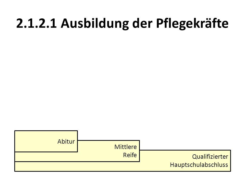 2.1.2.1 Ausbildung der Pflegekräfte Qualifizierter Hauptschulabschluss Mittlere Reife Abitur