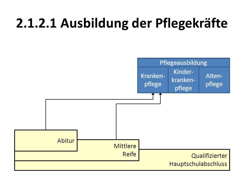 Qualifizierter Hauptschulabschluss Mittlere Reife Abitur Pflegeausbildung Kranken- pflege Kinder- kranken- pflege Alten- pflege Pflegeausbildung Krank