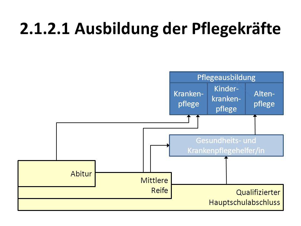 2.1.2.1 Ausbildung der Pflegekräfte Qualifizierter Hauptschulabschluss Mittlere Reife Abitur Pflegeausbildung Kranken- pflege Kinder- kranken- pflege