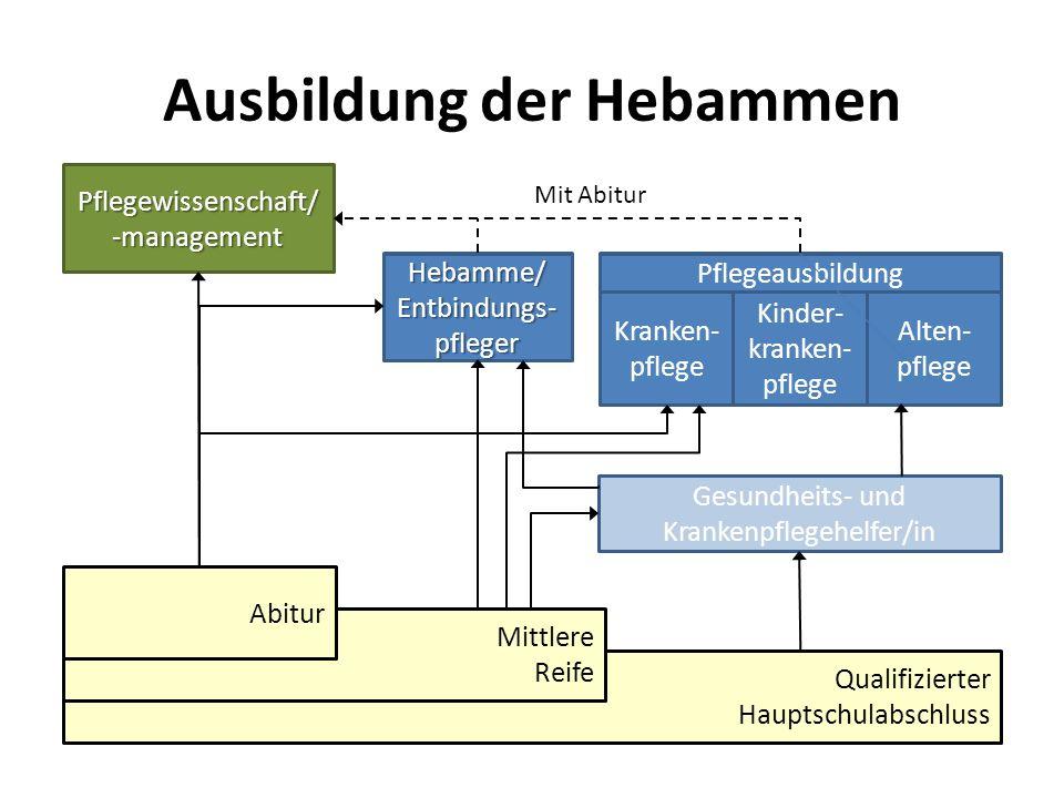 Ausbildung der Hebammen Qualifizierter Hauptschulabschluss Mittlere Reife Abitur Pflegeausbildung Kranken- pflege Kinder- kranken- pflege Alten- pfleg