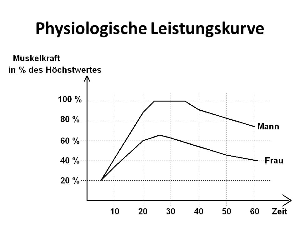 2.2.2 Instandhaltung Arten – Wartung: Reinigen, Schmieren, etc.