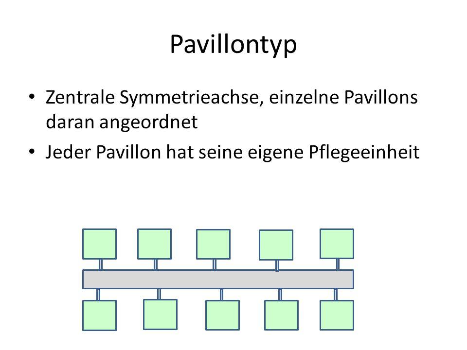 Pavillontyp Zentrale Symmetrieachse, einzelne Pavillons daran angeordnet Jeder Pavillon hat seine eigene Pflegeeinheit