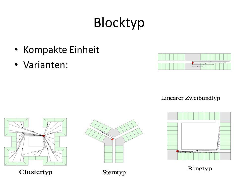 Blocktyp Kompakte Einheit Varianten: