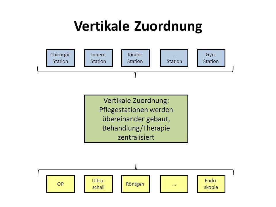 Vertikale Zuordnung Chirurgie Station Innere Station Kinder Station … Station Gyn. Station OP Ultra- schall Röntgen… Endo- skopie Vertikale Zuordnung: